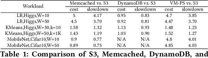 Figure 2 for Towards Demystifying Serverless Machine Learning Training
