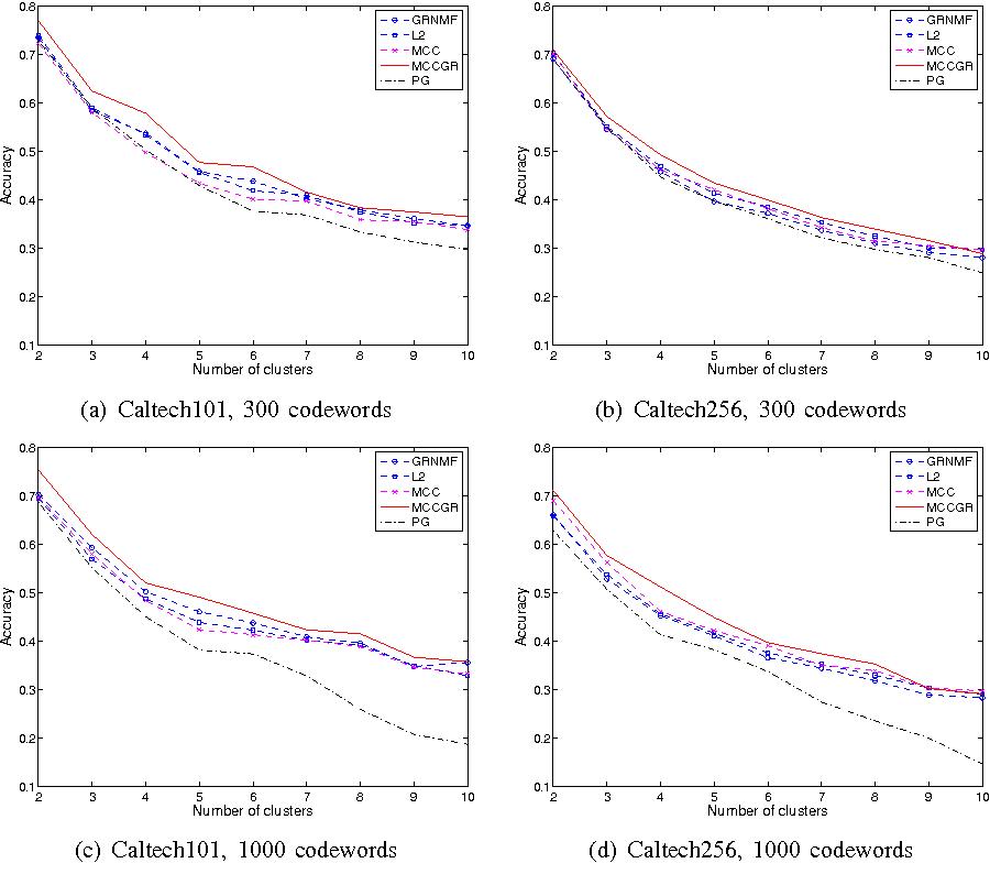 Figure 3 for Graph Regularized Non-negative Matrix Factorization By Maximizing Correntropy