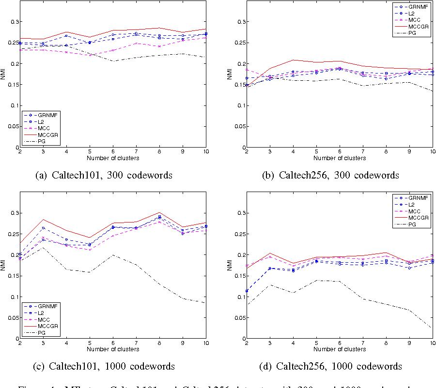 Figure 4 for Graph Regularized Non-negative Matrix Factorization By Maximizing Correntropy