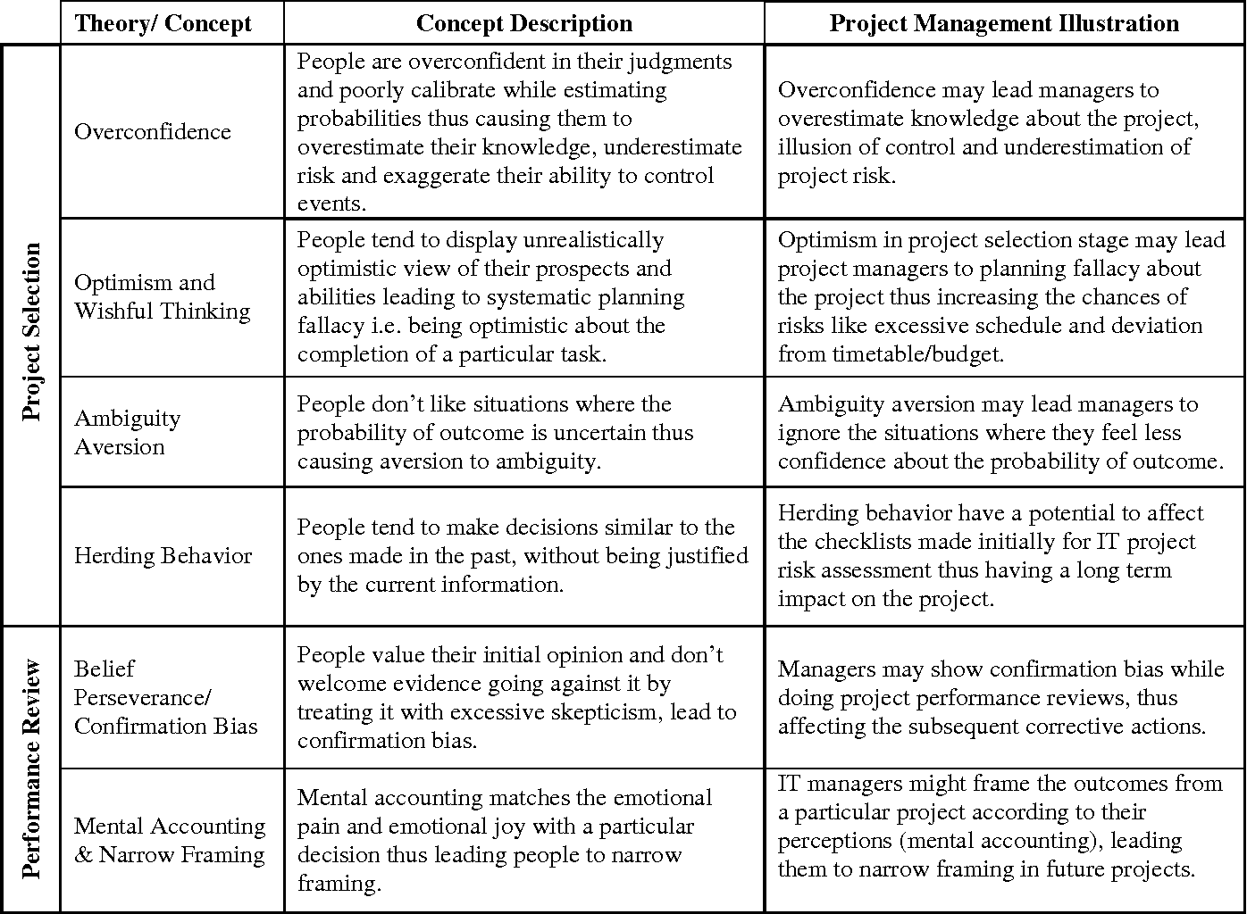 Understanding Managerial Decision Risks in IT Project Management: An ...