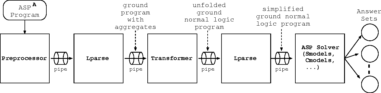 Figure 2 for An Unfolding-Based Semantics for Logic Programming with Aggregates