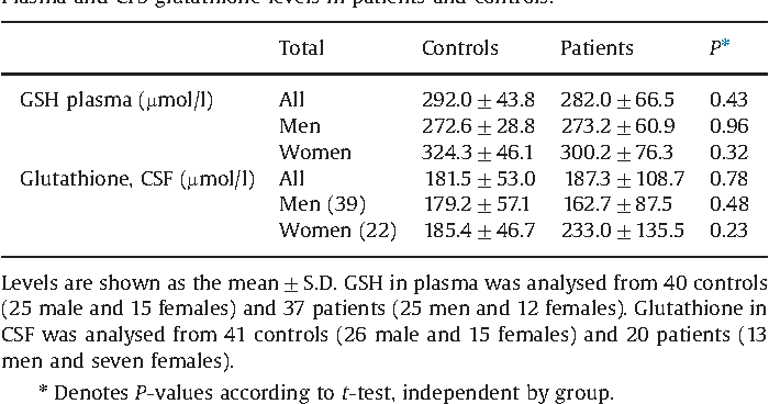 Table 3 from Taurine and glutathione in plasma and
