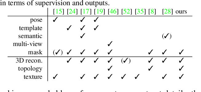 Figure 1 for Shelf-Supervised Mesh Prediction in the Wild