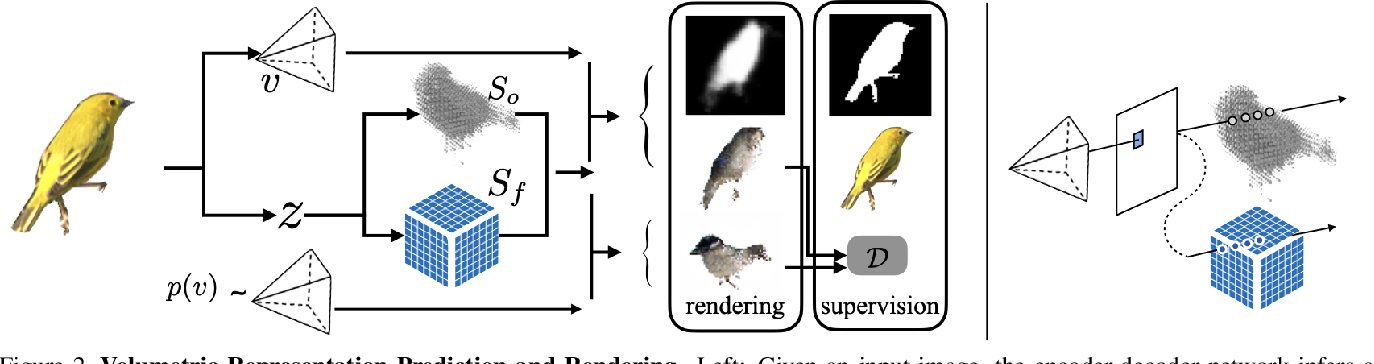 Figure 2 for Shelf-Supervised Mesh Prediction in the Wild