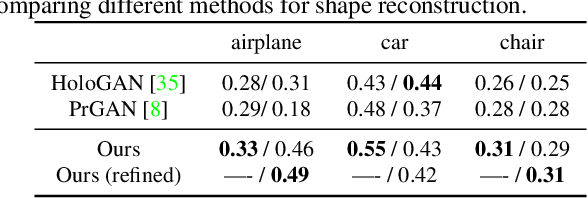 Figure 3 for Shelf-Supervised Mesh Prediction in the Wild