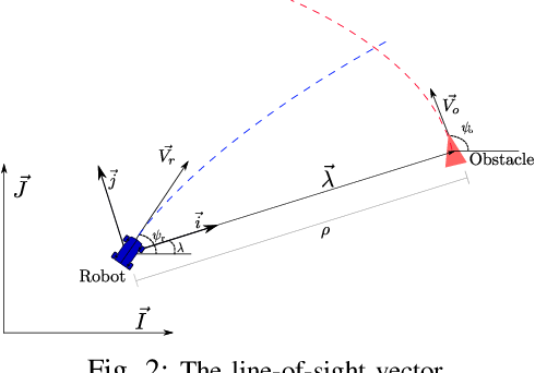 Figure 2 for Biologically Inspired Collision Avoidance Without Distance Information