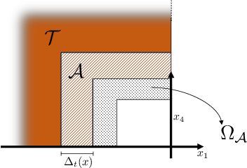 Figure 3 for Biologically Inspired Collision Avoidance Without Distance Information
