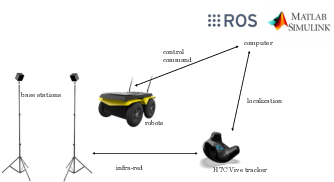Figure 4 for Biologically Inspired Collision Avoidance Without Distance Information