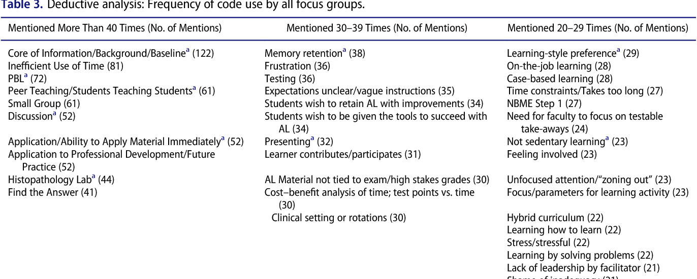 Table 3 from Medical Student Perspectives of Active Learning