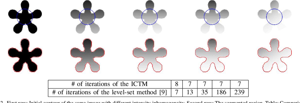 Figure 2 for The iterative convolution-thresholding method (ICTM) for image segmentation