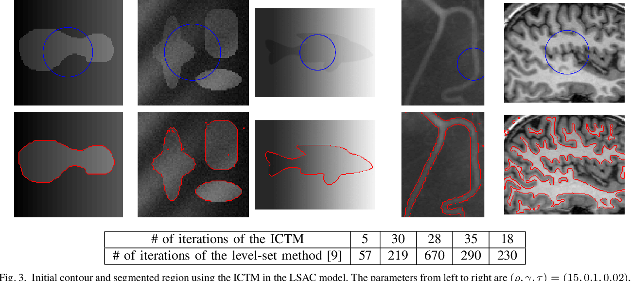 Figure 3 for The iterative convolution-thresholding method (ICTM) for image segmentation