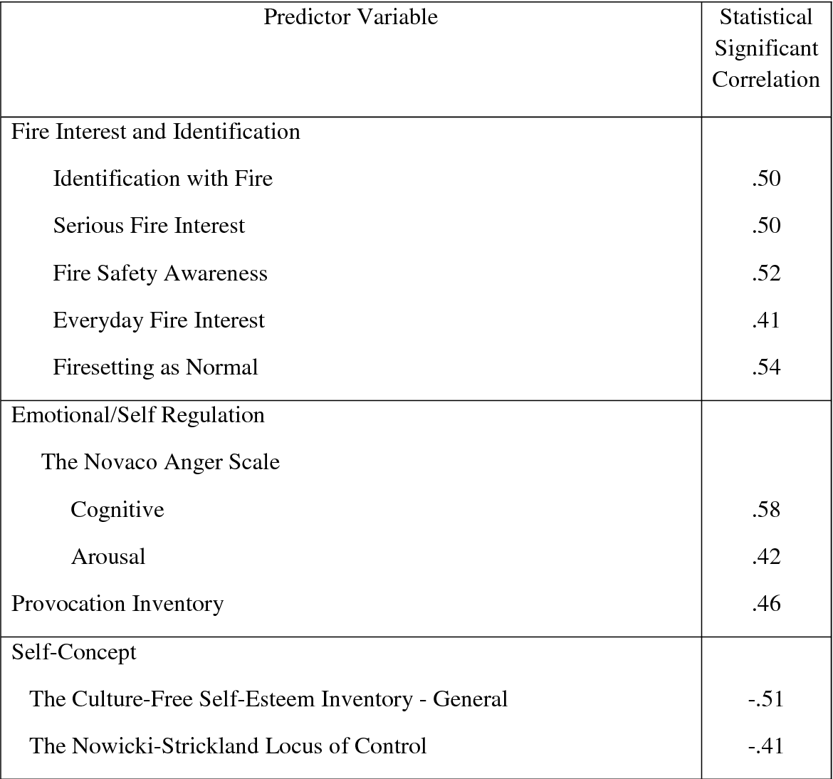 Table 3 from FIRESETTING CHARACTERISTICS 3 Male Imprisoned