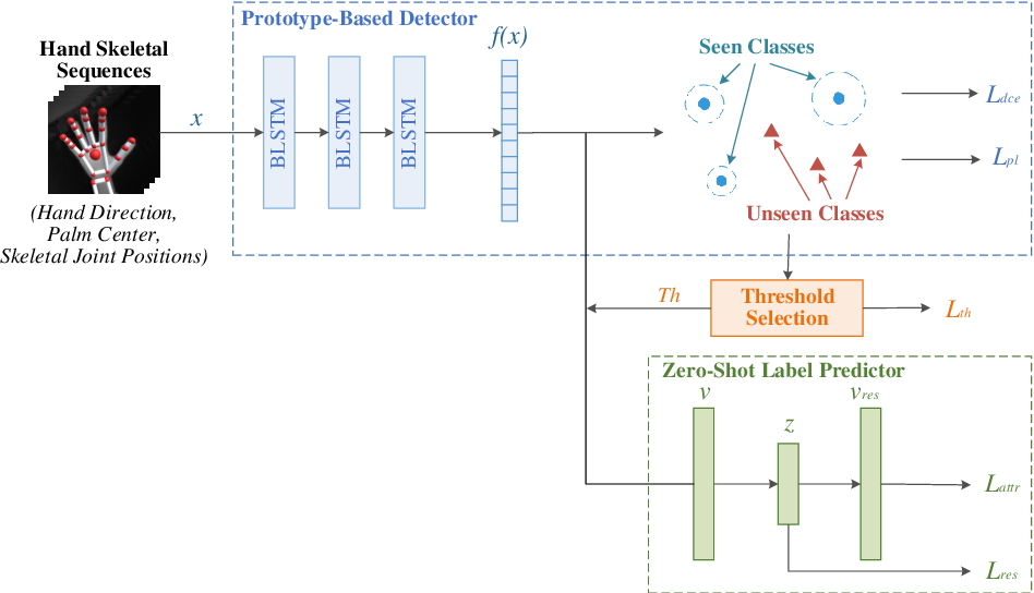 Figure 1 for A Prototype-Based Generalized Zero-Shot Learning Framework for Hand Gesture Recognition