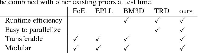 Figure 1 for Discriminative Transfer Learning for General Image Restoration