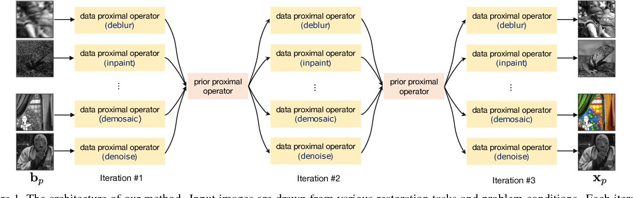 Figure 2 for Discriminative Transfer Learning for General Image Restoration