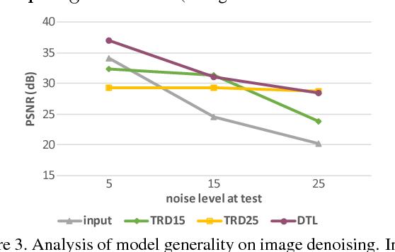 Figure 4 for Discriminative Transfer Learning for General Image Restoration