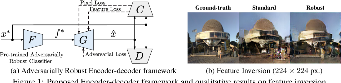 Figure 1 for Inverting Adversarially Robust Networks for Image Synthesis