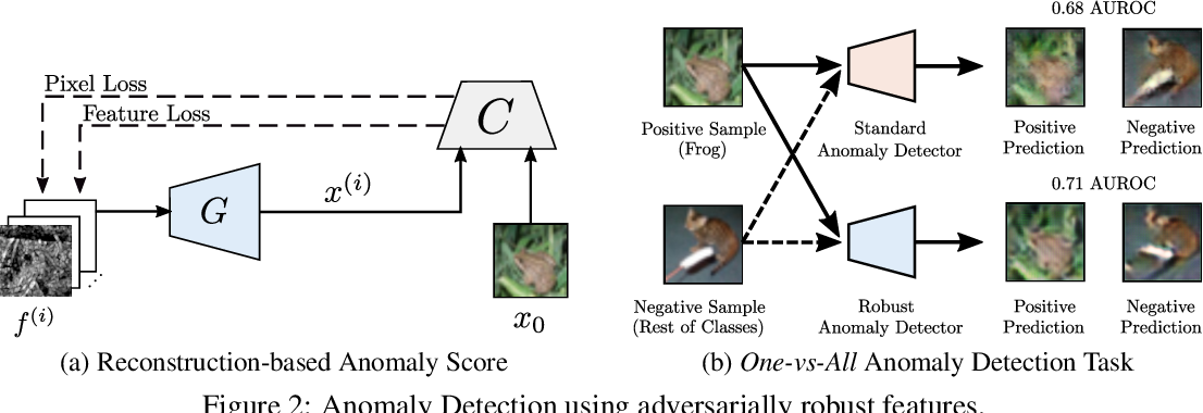 Figure 3 for Inverting Adversarially Robust Networks for Image Synthesis