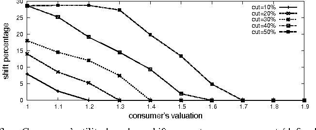Figure 3 for Matching Demand with Supply in the Smart Grid using Agent-Based Multiunit Auction