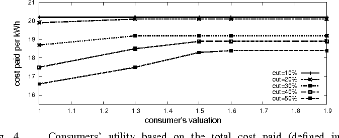 Figure 4 for Matching Demand with Supply in the Smart Grid using Agent-Based Multiunit Auction
