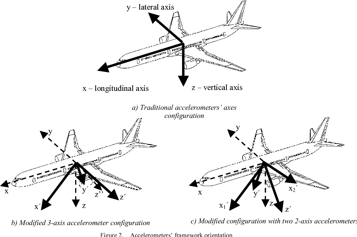 Accelerometers And An Aircraft Attitude Evaluation Semantic Scholar Accelerometer Wiring Diagram