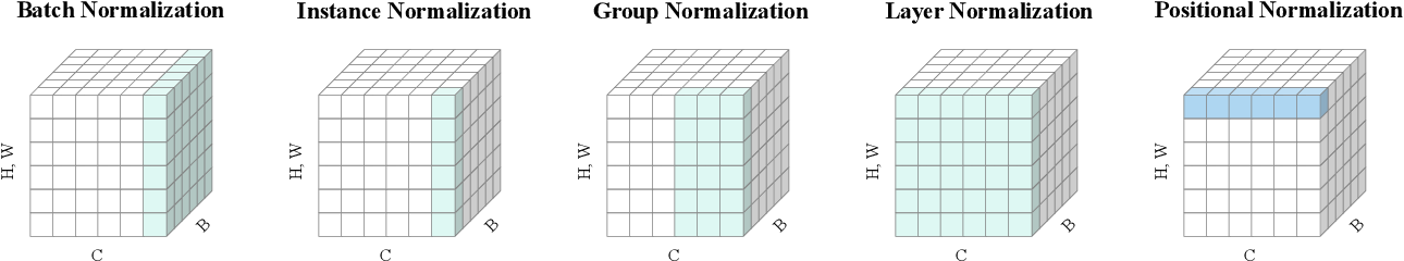Figure 3 for Positional Normalization
