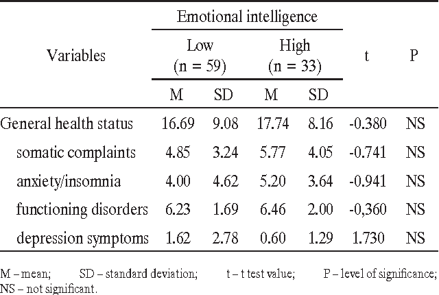 Table 8 from Emotional intelligence in the workplace