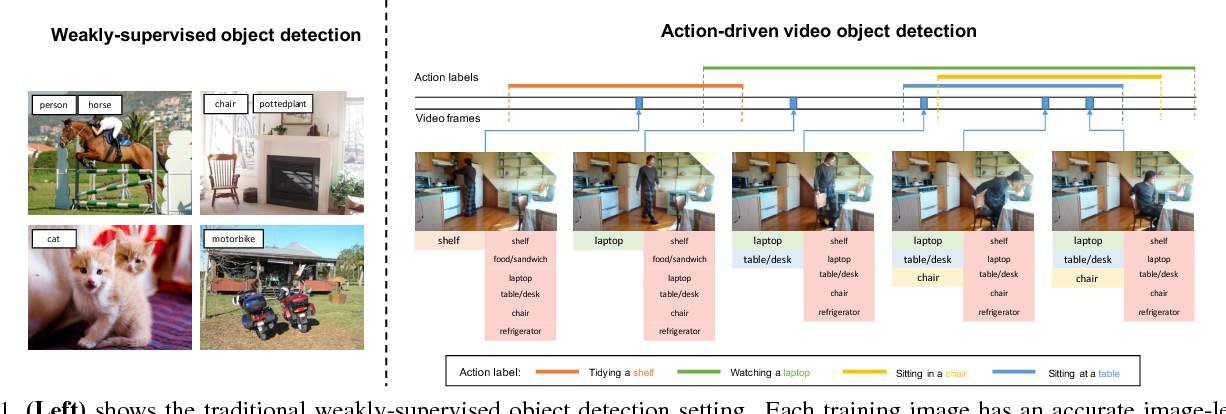 Figure 1 for Temporal Dynamic Graph LSTM for Action-driven Video Object Detection