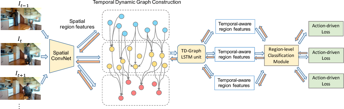 Figure 3 for Temporal Dynamic Graph LSTM for Action-driven Video Object Detection
