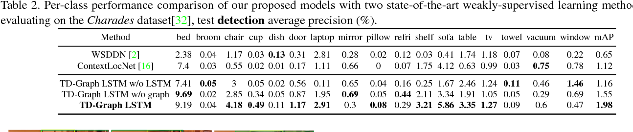 Figure 4 for Temporal Dynamic Graph LSTM for Action-driven Video Object Detection