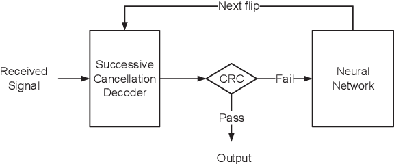 Figure 1 for Learning to Flip Successive Cancellation Decoding of Polar Codes with LSTM Networks