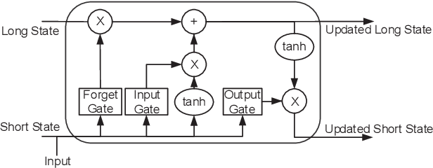 Figure 2 for Learning to Flip Successive Cancellation Decoding of Polar Codes with LSTM Networks