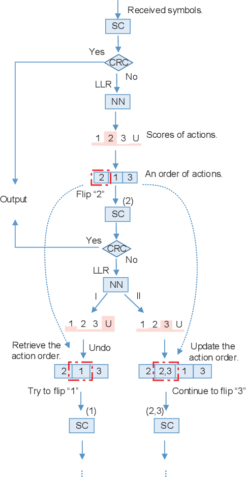 Figure 3 for Learning to Flip Successive Cancellation Decoding of Polar Codes with LSTM Networks