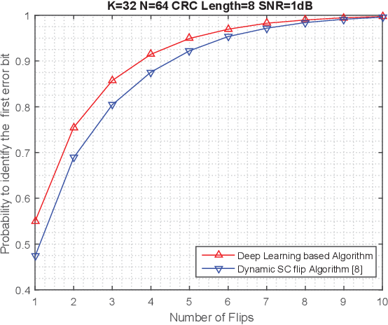 Figure 4 for Learning to Flip Successive Cancellation Decoding of Polar Codes with LSTM Networks