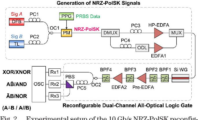 Figure 2 from Reconfigurable dual-channel all-optical logic gate in