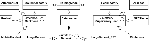 Figure 3 for FaceX-Zoo: A PyTorch Toolbox for Face Recognition