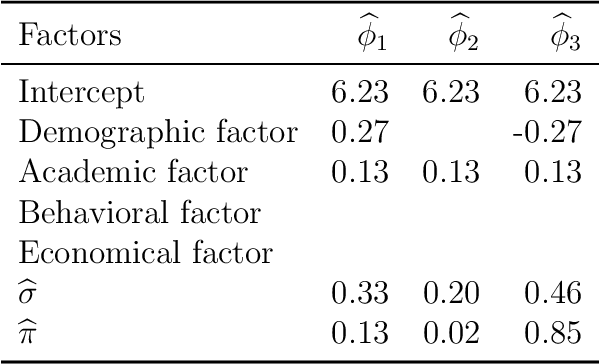 Figure 4 for Pursuing Sources of Heterogeneity in Modeling Clustered Population