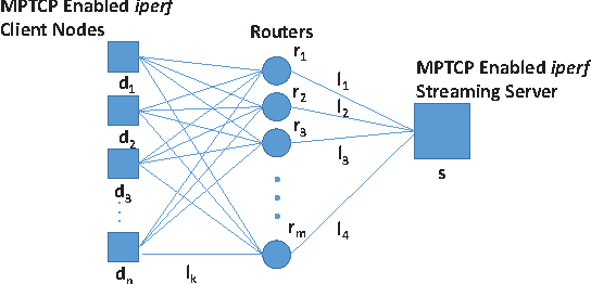 Figure 2 from MP-ALM: Exploring Reliable Multipath Multicast