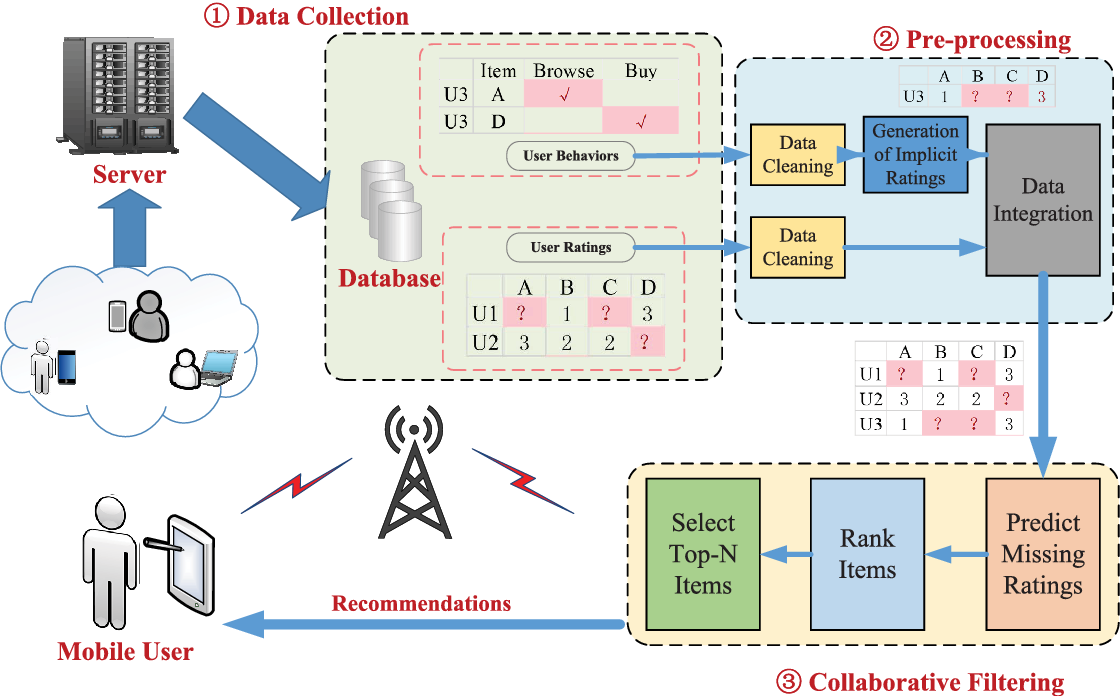 A Survey Of Collaborative Filtering Based Recommender Systems For