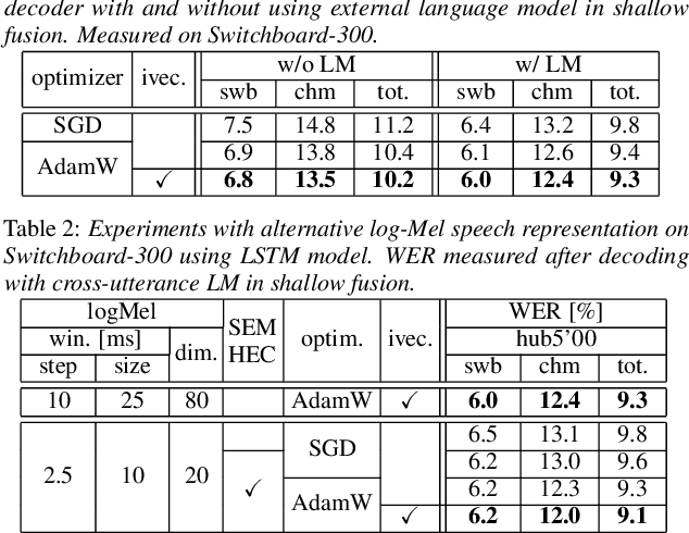 Figure 1 for On the limit of English conversational speech recognition