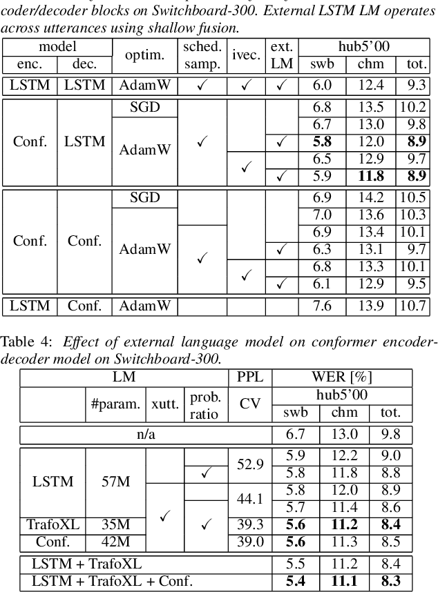 Figure 2 for On the limit of English conversational speech recognition