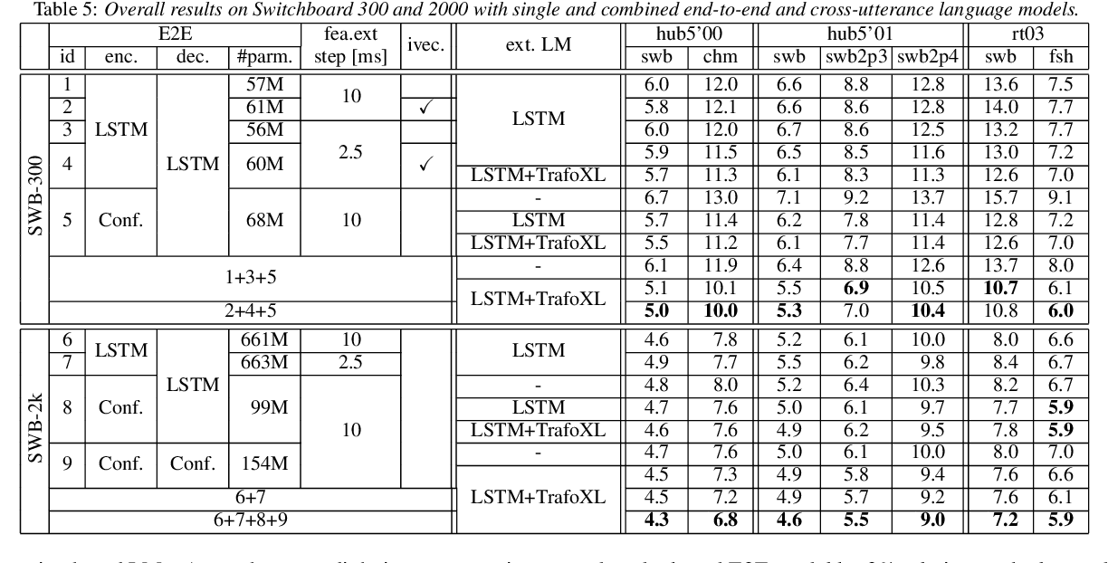 Figure 3 for On the limit of English conversational speech recognition
