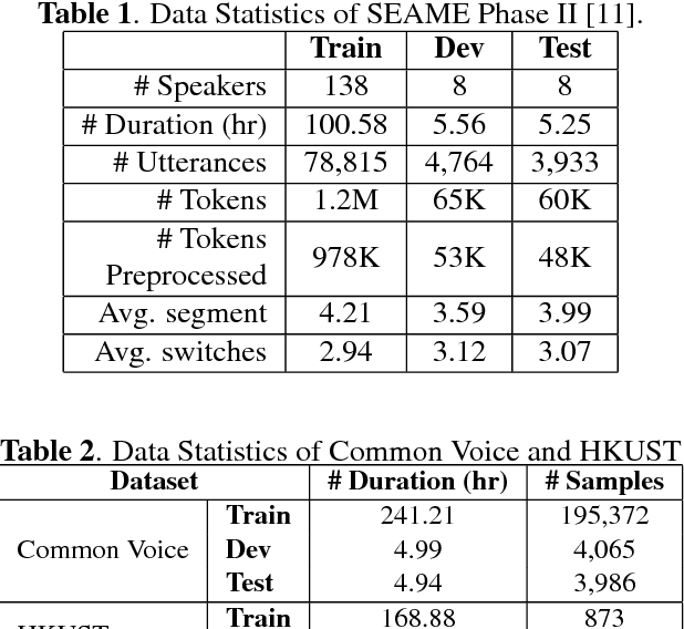 Figure 2 for Towards End-to-end Automatic Code-Switching Speech Recognition