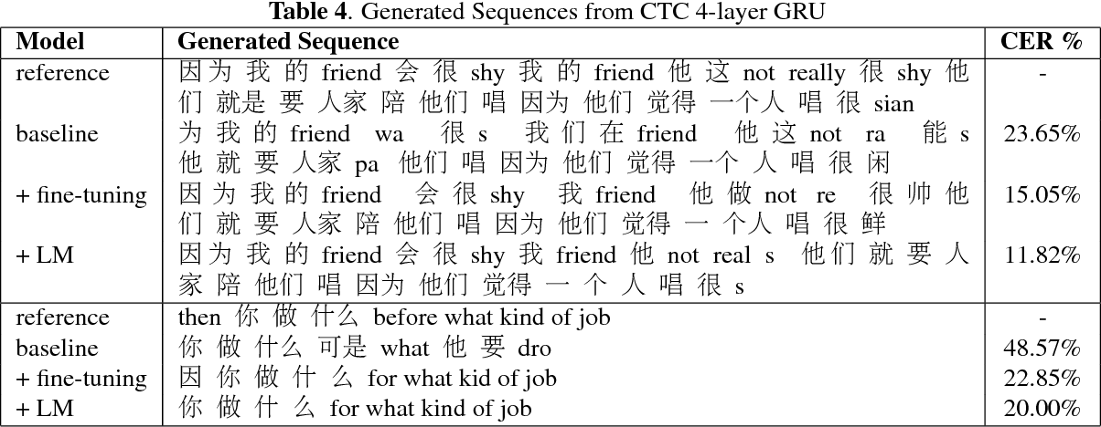 Figure 4 for Towards End-to-end Automatic Code-Switching Speech Recognition
