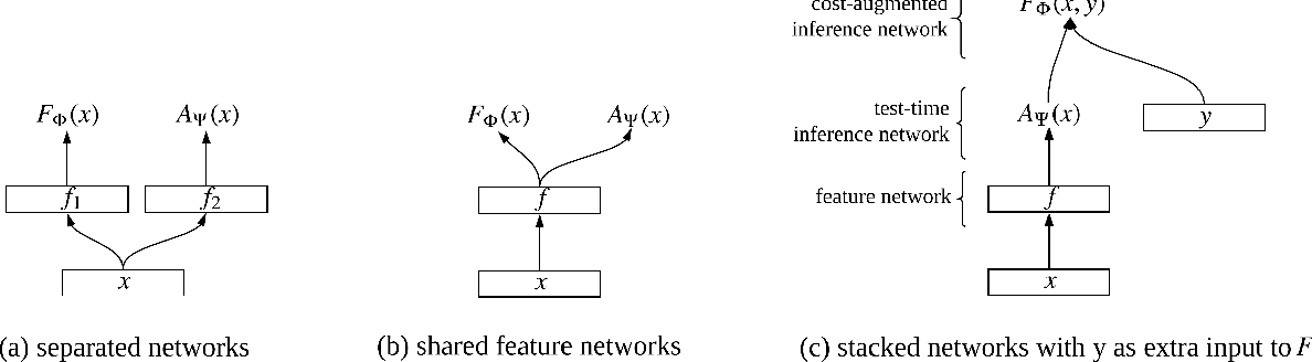 Figure 1 for Improving Joint Training of Inference Networks and Structured Prediction Energy Networks