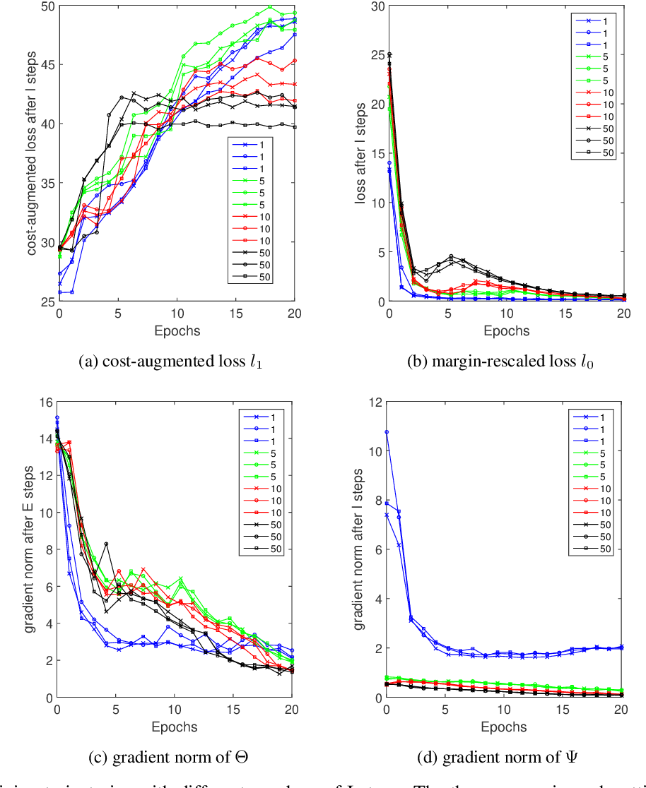 Figure 3 for Improving Joint Training of Inference Networks and Structured Prediction Energy Networks