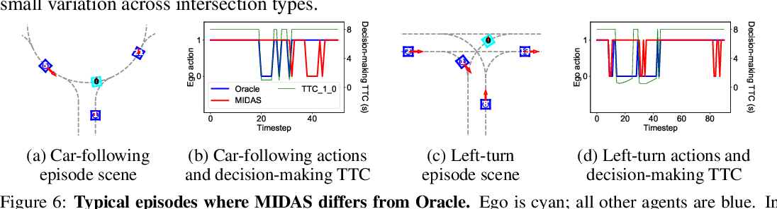 Figure 3 for MIDAS: Multi-agent Interaction-aware Decision-making with Adaptive Strategies for Urban Autonomous Navigation