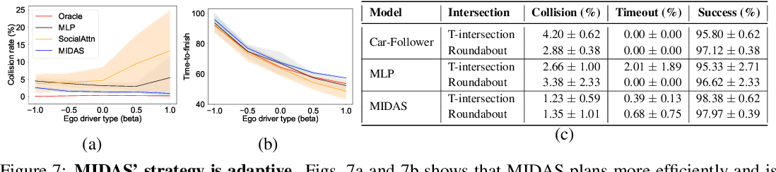 Figure 4 for MIDAS: Multi-agent Interaction-aware Decision-making with Adaptive Strategies for Urban Autonomous Navigation