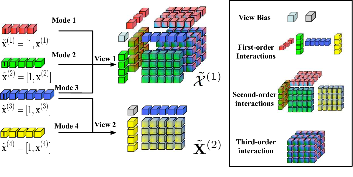 Figure 1 for Learning from Multi-View Multi-Way Data via Structural Factorization Machines