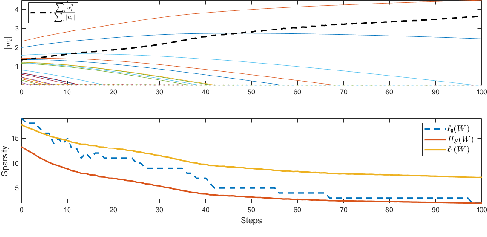 Figure 3 for DeepHoyer: Learning Sparser Neural Network with Differentiable Scale-Invariant Sparsity Measures